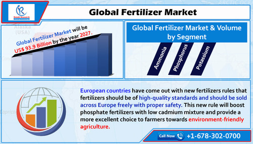 Global Fertilizers Market will be USD 93.9 Billion by 2027 via MarketAnalyst
