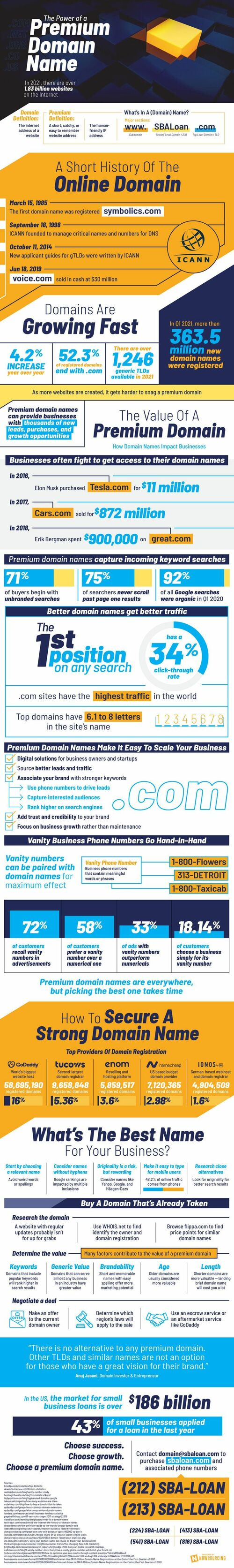 The Power of  Premium Domain Name via Brian Wallace