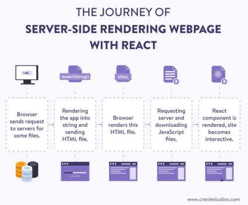 React Server Side Rendering via Creole Studios