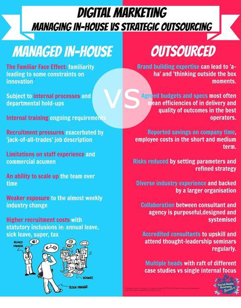 Pros & cons of outsourcing versus on-staff social media func... via Bryan Paull