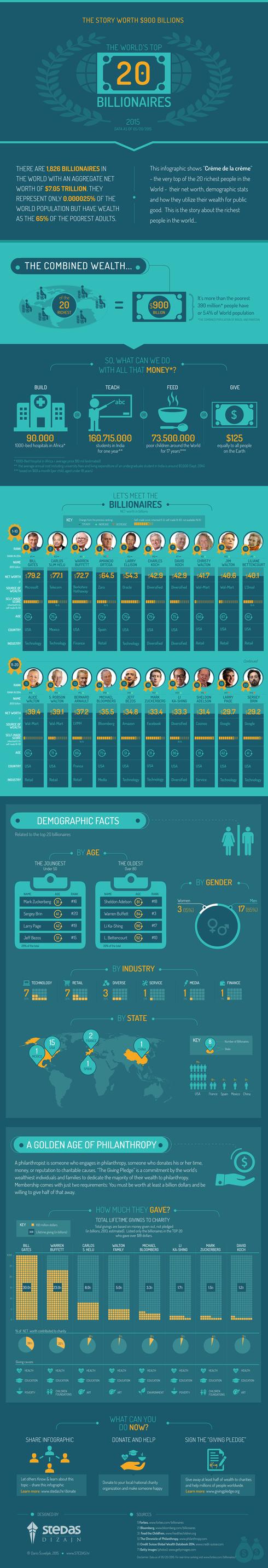 INFOGRAPHIC: The World's Top 20 Billionaires (2015) via Dario Suveljak