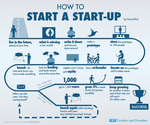 How to startup                                     #Infographic via Michael Q Todd