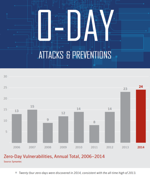 Zero Days Attacks Prevention Tips to Beat Rising Monsters ht... via SSL2BUY
