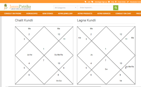 Get to know everything about future from best online jyotish... via Roma jain