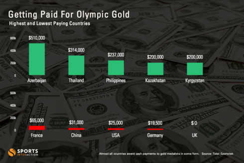 The highest and lowest paying countries for Olympic gold med... via Column Five