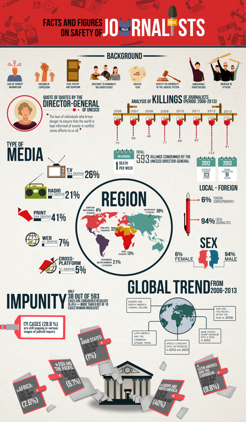 Safety of Journalists via MGL Infographic