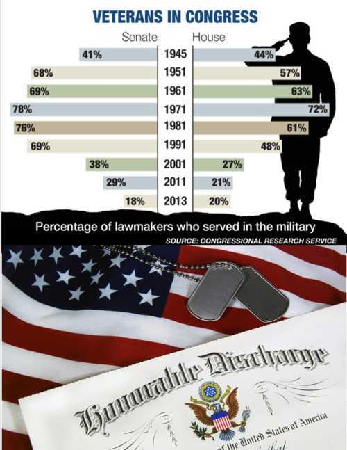 Wanted: More Veterans in Congress to Break Gridlock                                                                          A retir... via Ken Larson